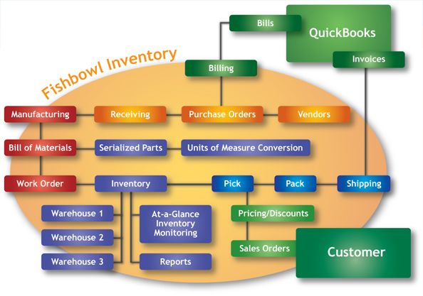 Fishbowl Inventory Oakpointe Consulting Oakpointe Consulting Llc